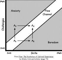 Csikszentmihalyi flow model
